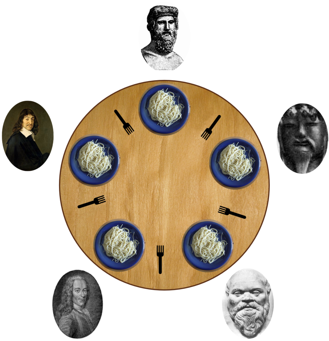 Five dining philosophers